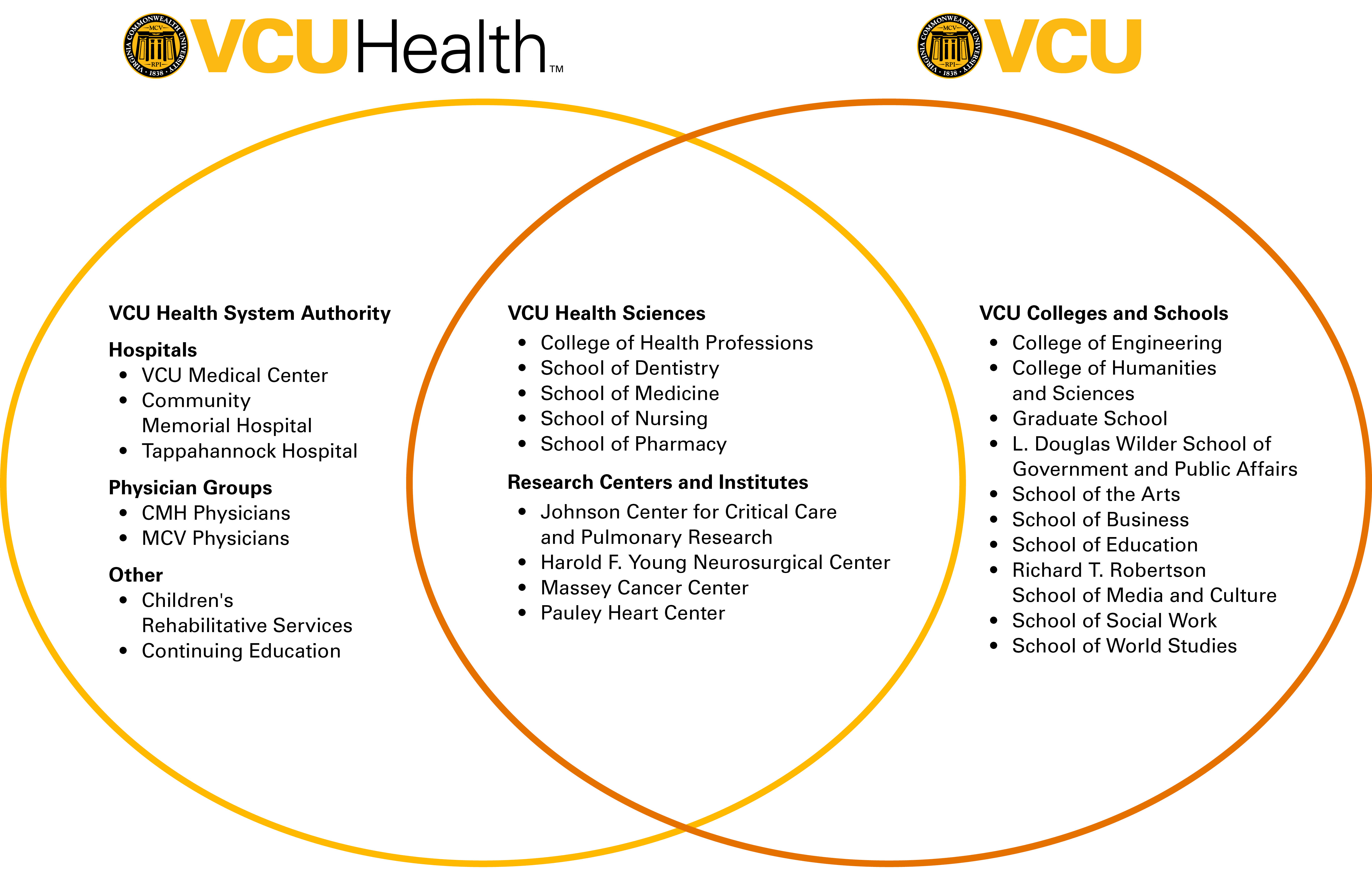 Venn diagram of major entities of VCU Health and VCU
