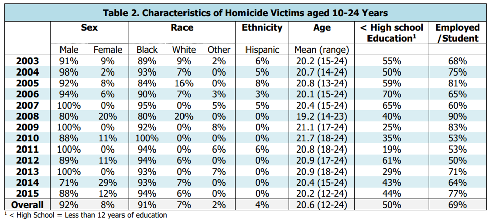 Table of Characteristics of Homicide Victims aged 10-24 years